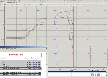 Screen shot from RAL Thermo Vac Control room as at 1200 20 Jul 2011